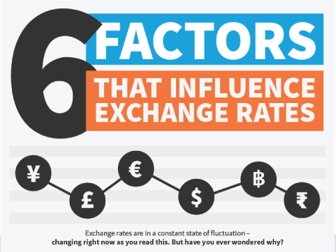 6 Factors That Influence Exchange Rates
